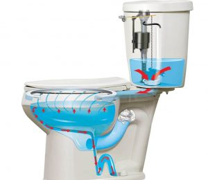How to Choose the Best Chair-Height Toilet - Flushing Mechanism