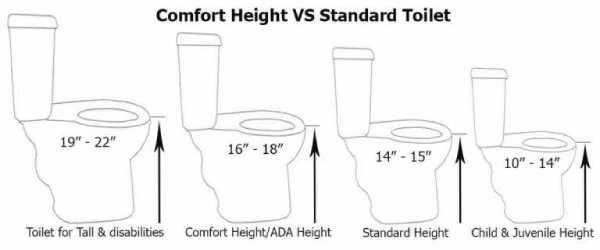 How High Should The Seat Height Be?